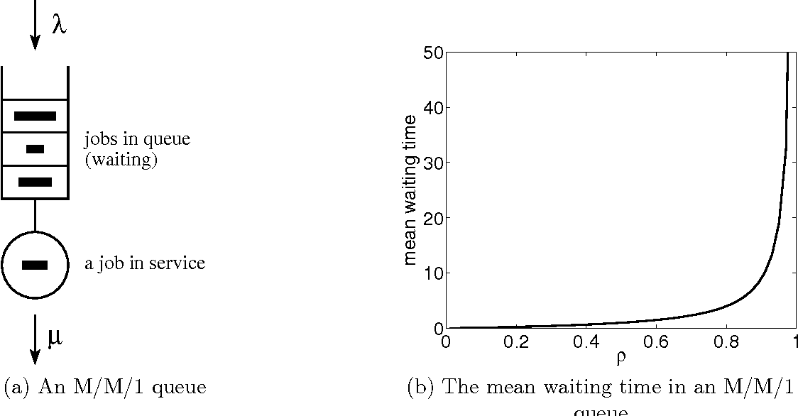 Figure 2 From Resource Allocation Solutions For Reducing Delay In