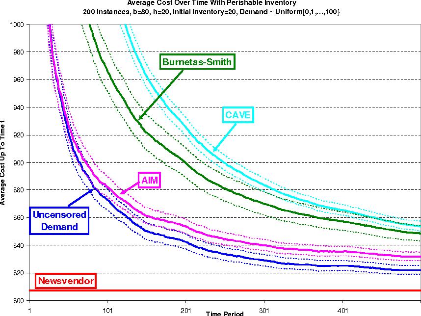 PDF] A Nonparametric Asymptotic Analysis of Inventory