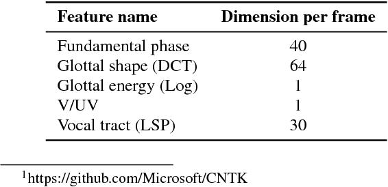 PDF] A New Glottal Neural Vocoder for Speech Synthesis - Semantic