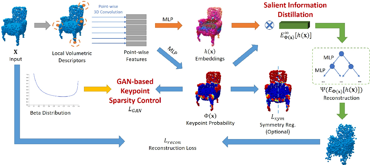 Figure 3 for UKPGAN: Unsupervised KeyPoint GANeration