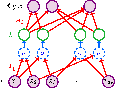 Figure 1 for Beating the Perils of Non-Convexity: Guaranteed Training of Neural Networks using Tensor Methods