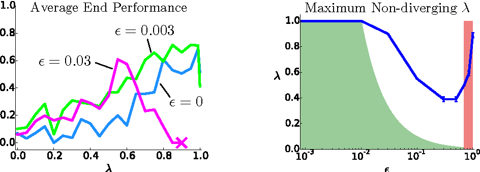 Figure 1 for Q($λ$) with Off-Policy Corrections
