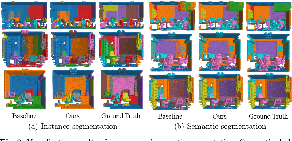 Figure 4 for Self-Prediction for Joint Instance and Semantic Segmentation of Point Clouds