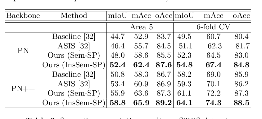 Figure 3 for Self-Prediction for Joint Instance and Semantic Segmentation of Point Clouds