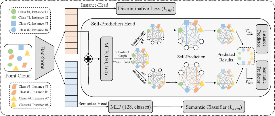 Figure 1 for Self-Prediction for Joint Instance and Semantic Segmentation of Point Clouds
