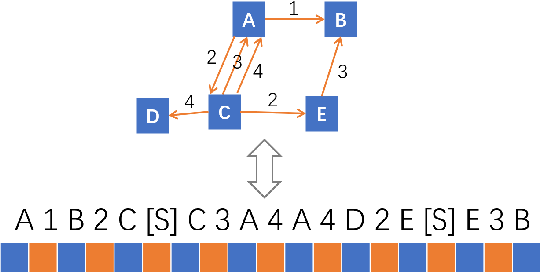 Figure 1 for HySPA: Hybrid Span Generation for Scalable Text-to-Graph Extraction