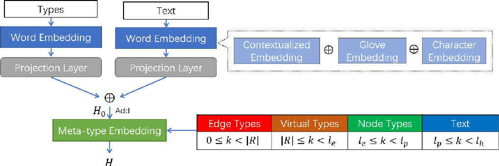 Figure 3 for HySPA: Hybrid Span Generation for Scalable Text-to-Graph Extraction
