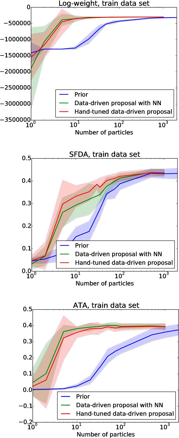 Figure 1 for Data-driven Sequential Monte Carlo in Probabilistic Programming