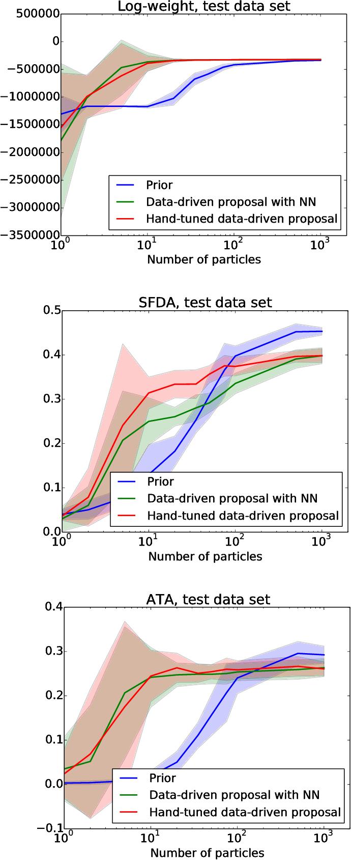 Figure 2 for Data-driven Sequential Monte Carlo in Probabilistic Programming