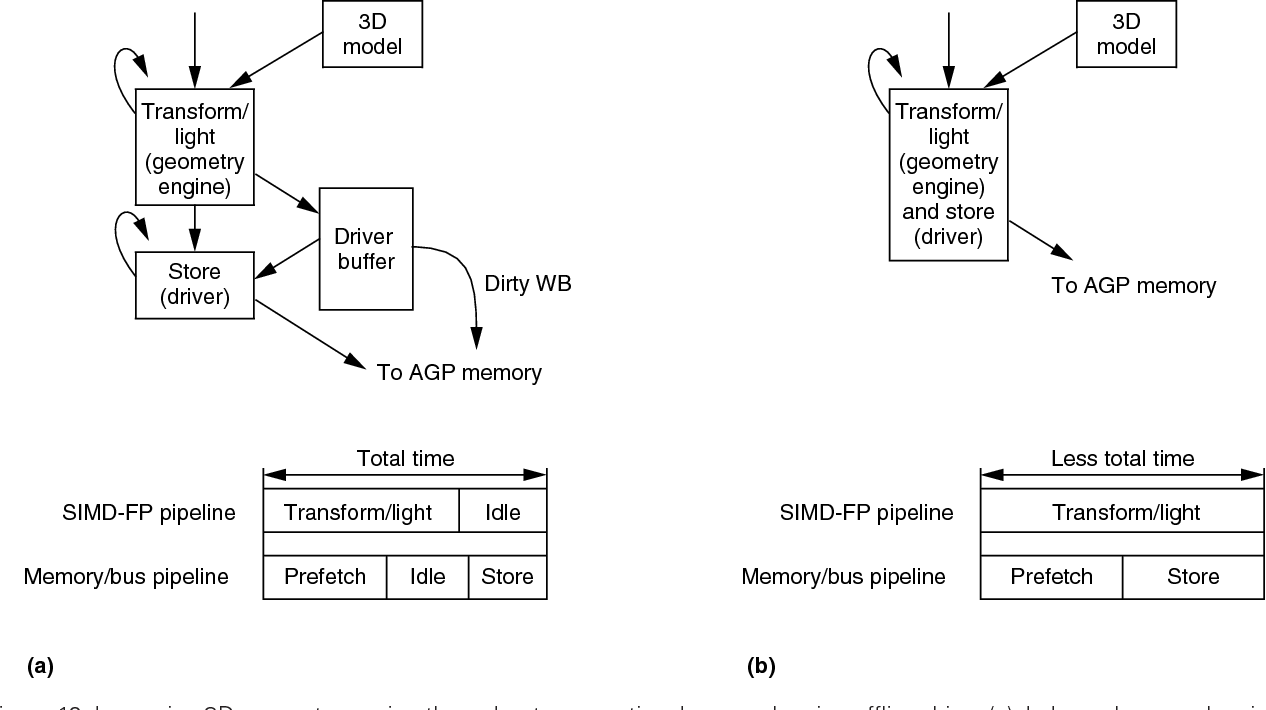 Implementing Streaming Simd Extensions On The Pentium Iii Processor 3 Block Diagram Semantic Scholar