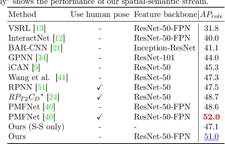 Figure 1 for DRG: Dual Relation Graph for Human-Object Interaction Detection
