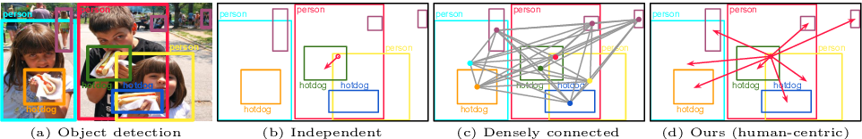 Figure 2 for DRG: Dual Relation Graph for Human-Object Interaction Detection