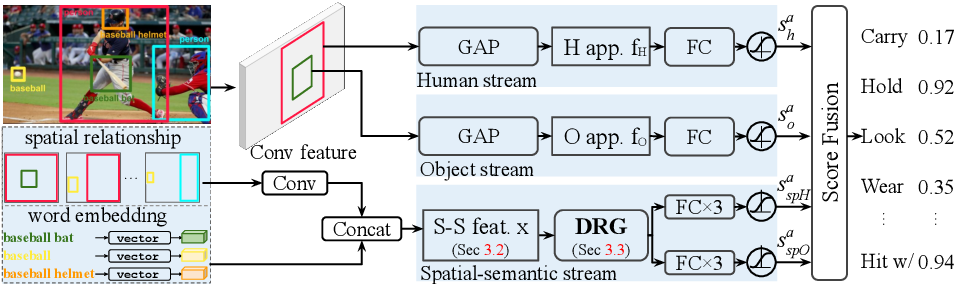 Figure 4 for DRG: Dual Relation Graph for Human-Object Interaction Detection