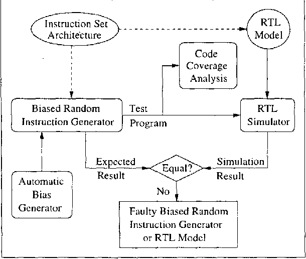 Automatic Bias Generation Using Pipeline Instruction State Coverage