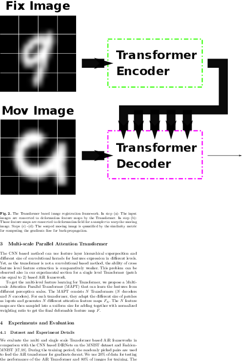 Figure 2 for Attention for Image Registration (AiR): an unsupervised Transformer approach