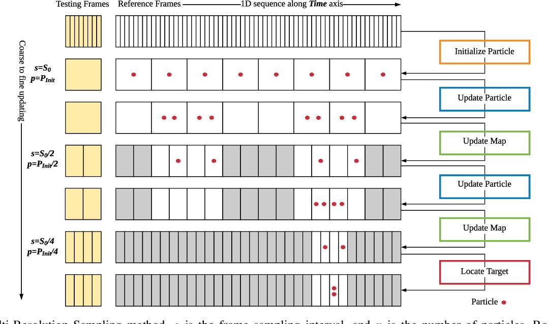 Figure 1 for MRS-VPR: a multi-resolution sampling based global visual place recognition method