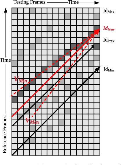 Figure 2 for MRS-VPR: a multi-resolution sampling based global visual place recognition method