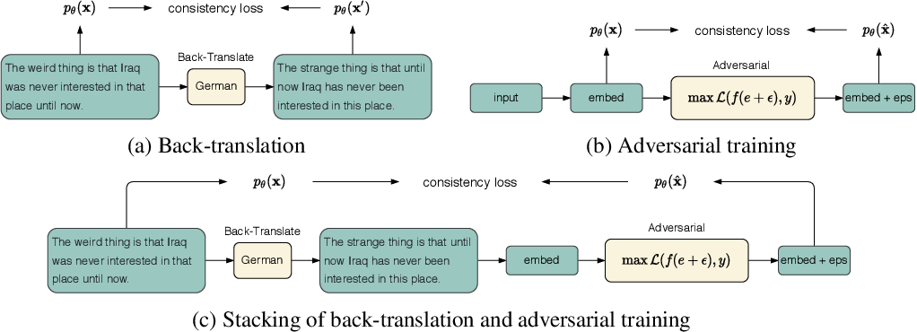 Figure 1 for CoDA: Contrast-enhanced and Diversity-promoting Data Augmentation for Natural Language Understanding