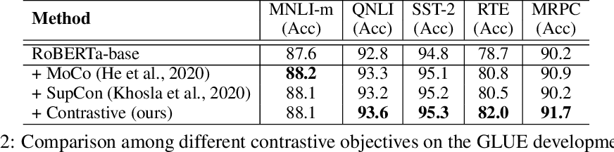 Figure 4 for CoDA: Contrast-enhanced and Diversity-promoting Data Augmentation for Natural Language Understanding