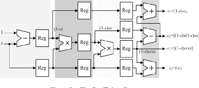 Figure 5 from The efficient VLSI design of BI-CUBIC convolution