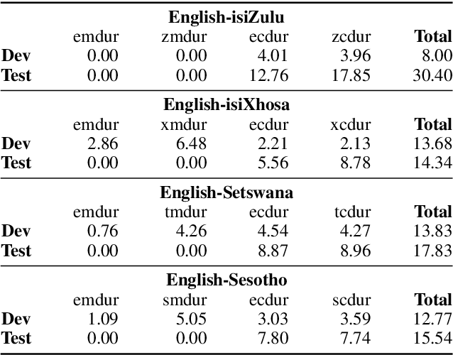 Figure 3 for Semi-supervised Development of ASR Systems for Multilingual Code-switched Speech in Under-resourced Languages