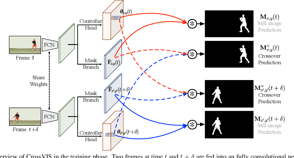 Figure 3 for Crossover Learning for Fast Online Video Instance Segmentation
