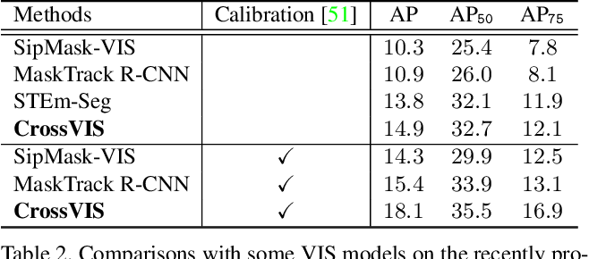 Figure 4 for Crossover Learning for Fast Online Video Instance Segmentation