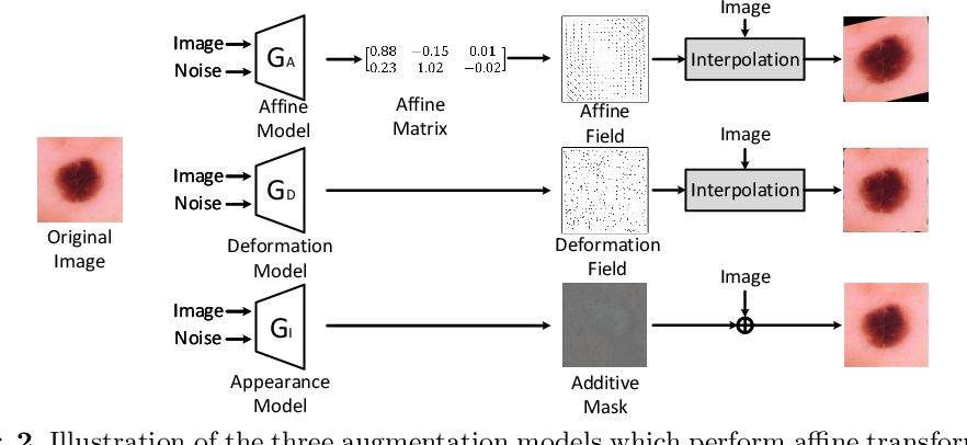 Figure 3 for Enabling Data Diversity: Efficient Automatic Augmentation via Regularized Adversarial Training