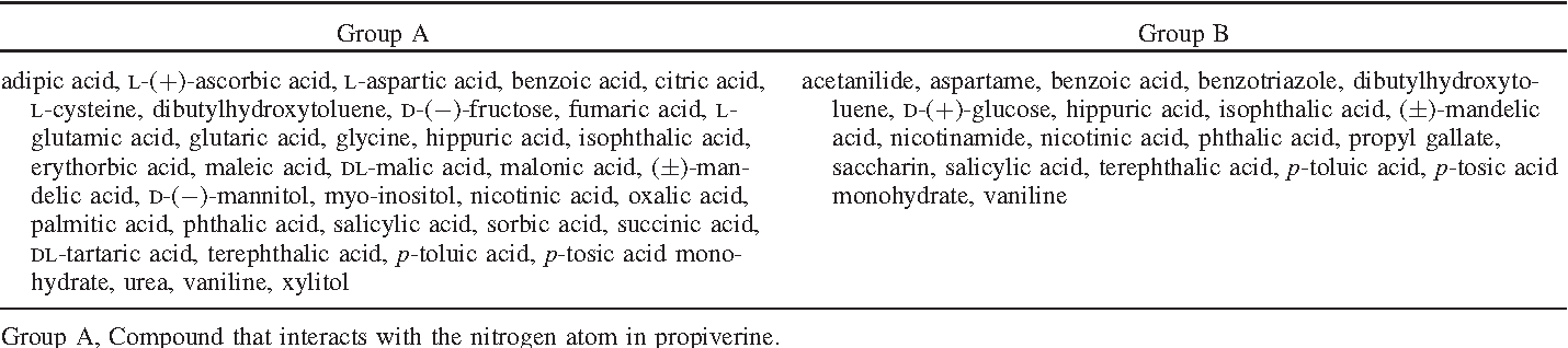 Enhancing the solubility and masking the bitter taste of propiverine