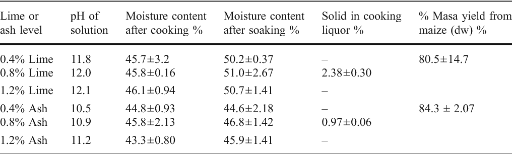 Table 2 from Effect of Lime and Wood Ash on the Nixtamalization of