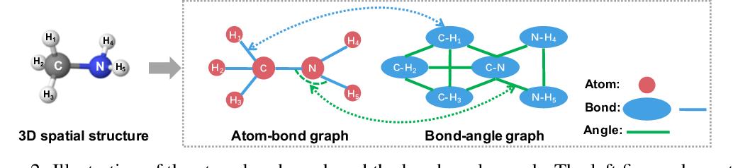 Figure 3 for ChemRL-GEM: Geometry Enhanced Molecular Representation Learning for Property Prediction