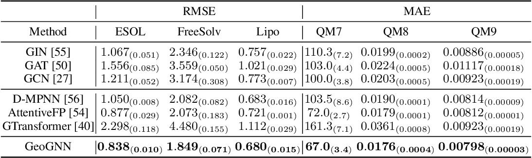 Figure 4 for ChemRL-GEM: Geometry Enhanced Molecular Representation Learning for Property Prediction