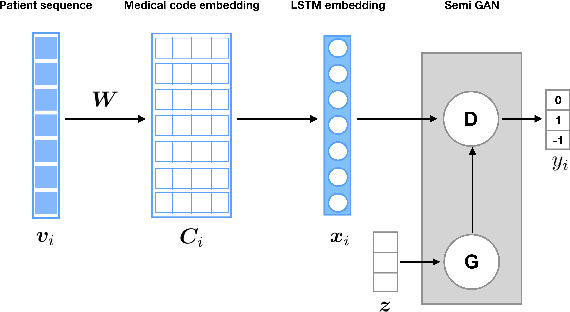 Figure 1 for Rare Disease Detection by Sequence Modeling with Generative Adversarial Networks