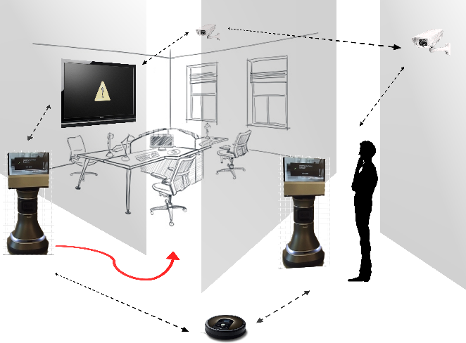 Figure 1 for An ROS-based Shared Communication Middleware for Plug & Play Modular Intelligent Design of Smart Systems