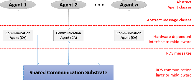 Figure 3 for An ROS-based Shared Communication Middleware for Plug & Play Modular Intelligent Design of Smart Systems