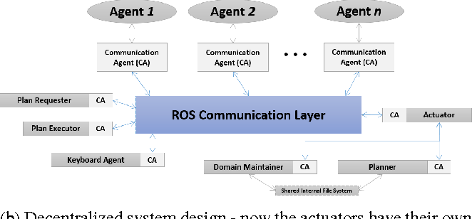 Figure 4 for An ROS-based Shared Communication Middleware for Plug & Play Modular Intelligent Design of Smart Systems