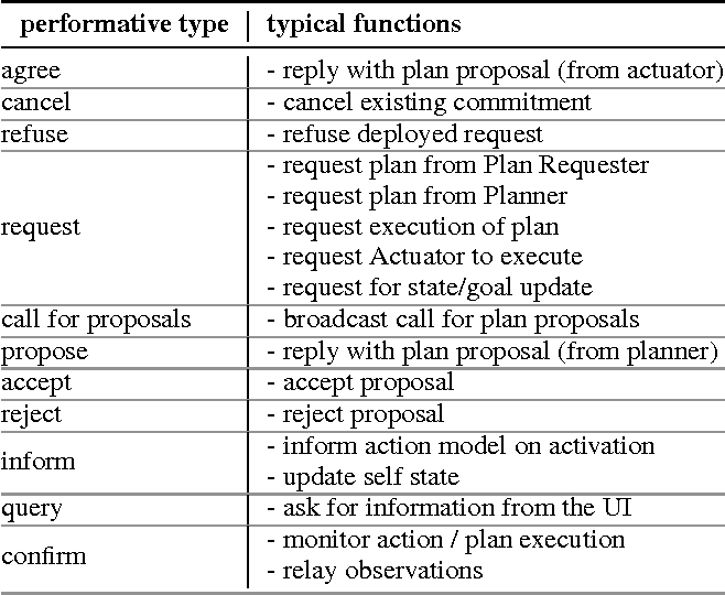 Figure 2 for An ROS-based Shared Communication Middleware for Plug & Play Modular Intelligent Design of Smart Systems