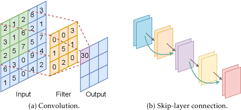Figure 1 for Besov Function Approximation and Binary Classification on Low-Dimensional Manifolds Using Convolutional Residual Networks