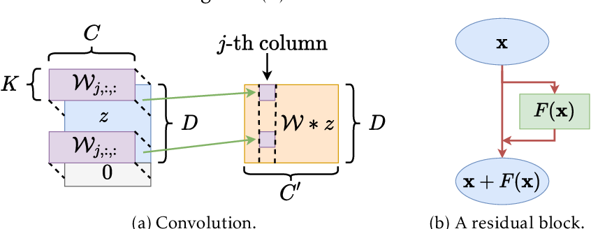 Figure 4 for Besov Function Approximation and Binary Classification on Low-Dimensional Manifolds Using Convolutional Residual Networks