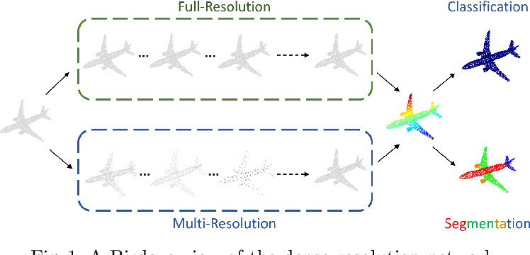 Figure 1 for Dense-Resolution Network for Point Cloud Classification and Segmentation