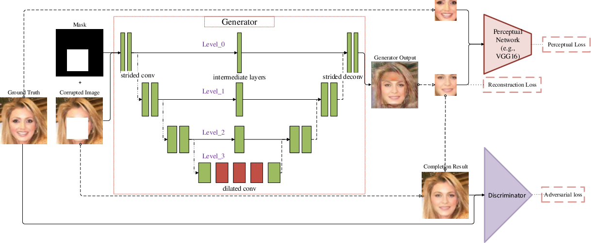 Figure 4 for Semantically Consistent Image Completion with Fine-grained Details