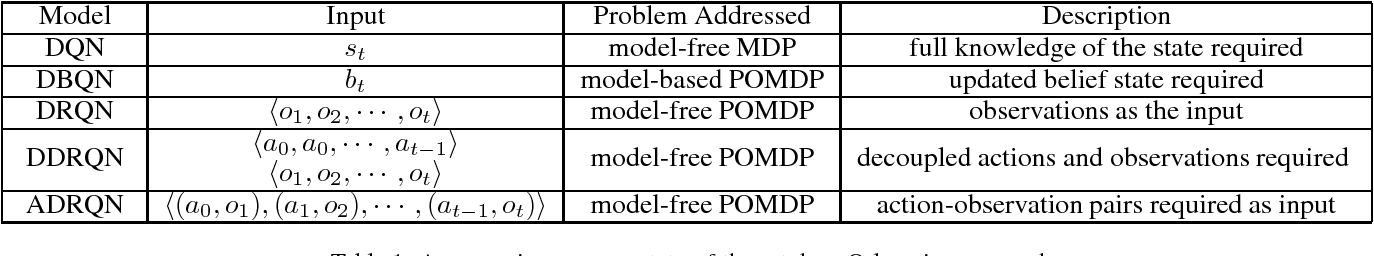 Figure 1 for On Improving Deep Reinforcement Learning for POMDPs