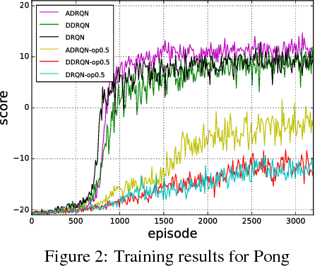 Figure 3 for On Improving Deep Reinforcement Learning for POMDPs