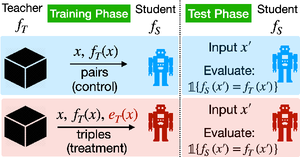 Figure 1 for Evaluating Explanations: How much do explanations from the teacher aid students?