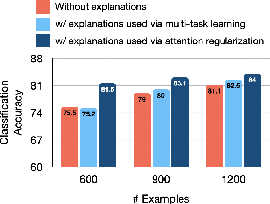 Figure 4 for Evaluating Explanations: How much do explanations from the teacher aid students?