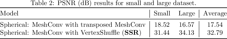 Figure 4 for Applying VertexShuffle Toward 360-Degree Video Super-Resolution on Focused-Icosahedral-Mesh