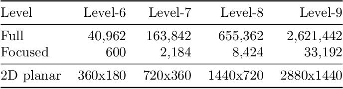 Figure 2 for Applying VertexShuffle Toward 360-Degree Video Super-Resolution on Focused-Icosahedral-Mesh
