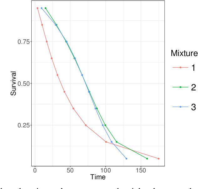 Figure 1 for Bayesian Nonparametric Modeling of Heterogeneous Groups of Censored Data