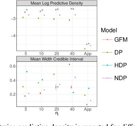 Figure 2 for Bayesian Nonparametric Modeling of Heterogeneous Groups of Censored Data