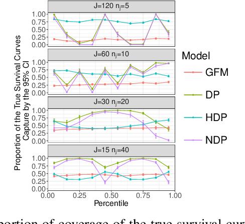 Figure 3 for Bayesian Nonparametric Modeling of Heterogeneous Groups of Censored Data